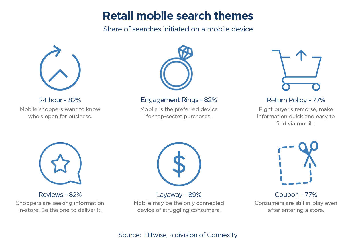 retail-mobile-search-themes