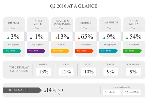 Q2 IAB Digital Ad Spend 2016