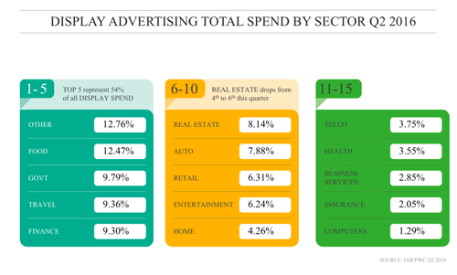 Display Advertising Breakdown Q2 2016