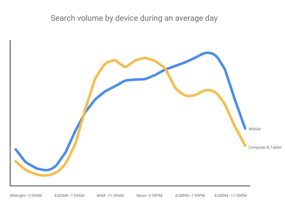 Search volume by device during an average day