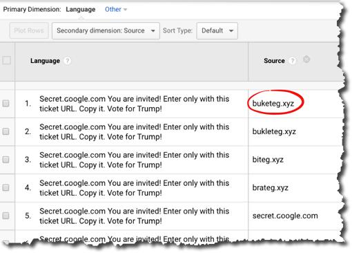Google Analytics fake traffic domains