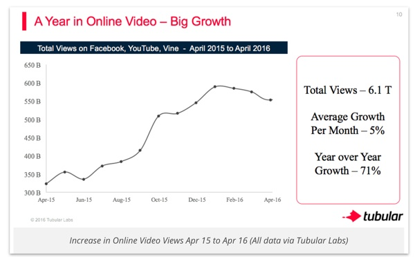 Growth in online video views