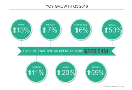 IAB Q3 2016 percentage growth