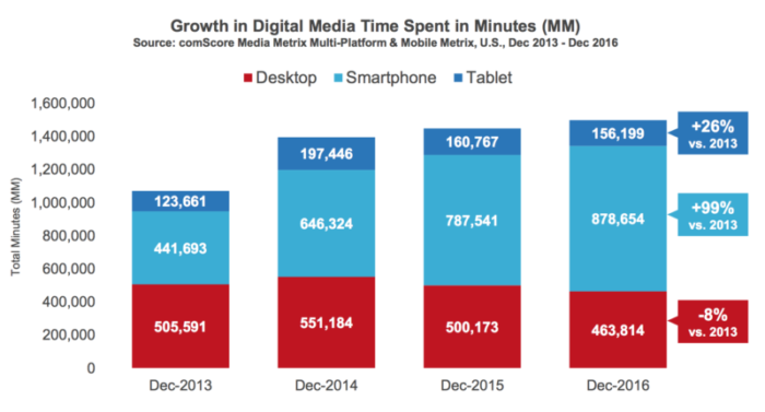 Mobile-Screen-time-Growth