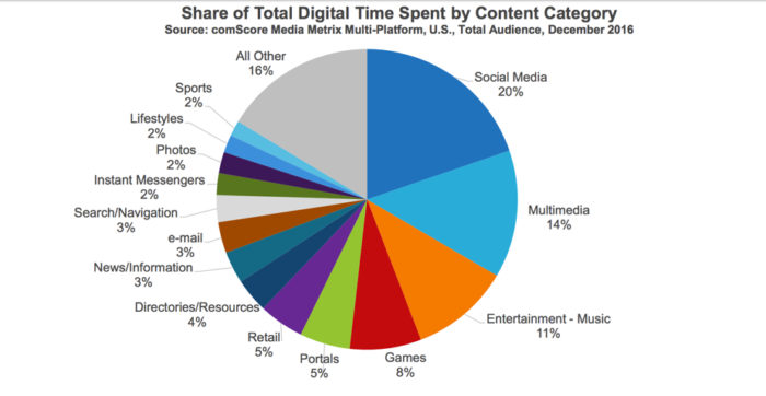 Share-of-Digital-Media-Tme