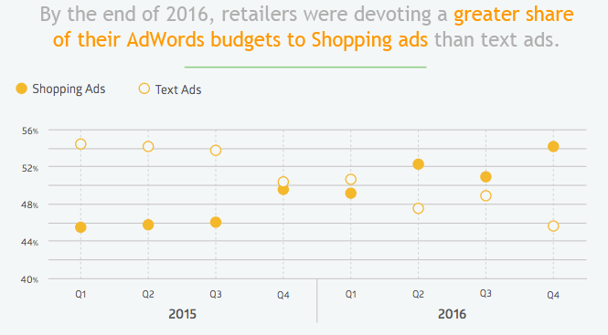 most-adwords-budget-now-going-to-shopping