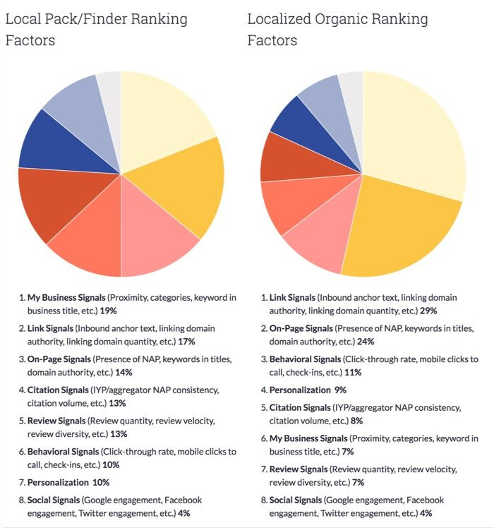 Google local ranking factors 2017