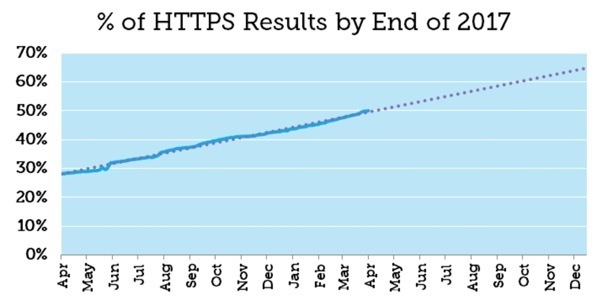 HTTPS search results trend