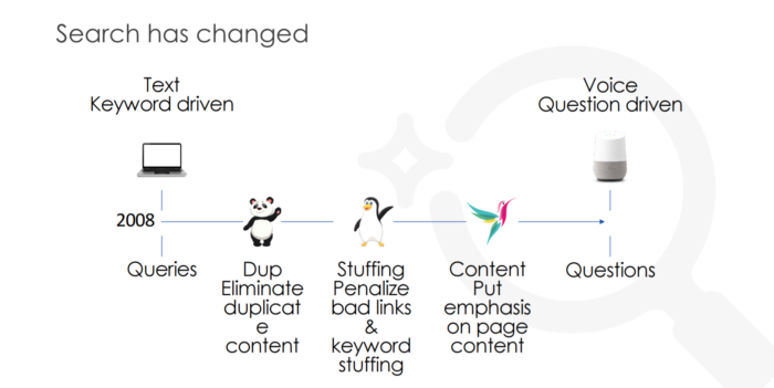 voice-search-has-changed-seo