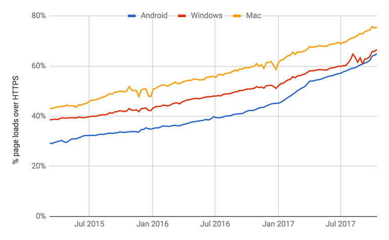 https traffic rise
