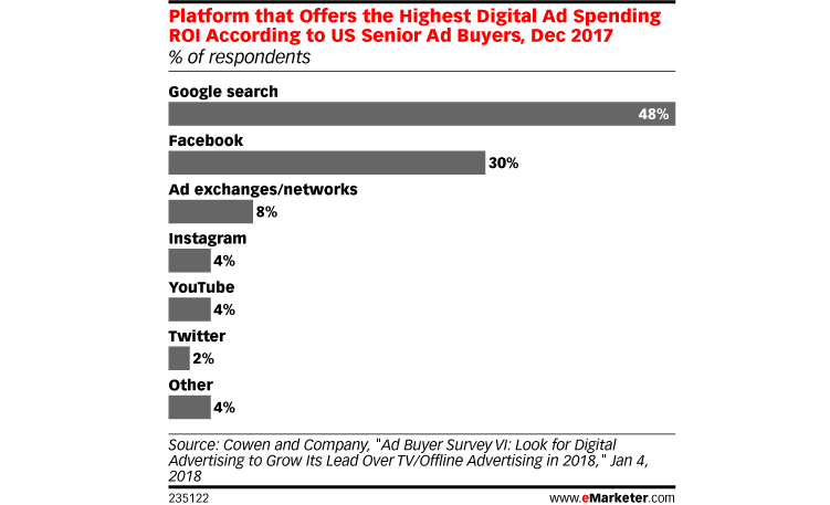 Where do US ad buyers go for the best return on investment (ROI)? To Google and Facebook, naturally.