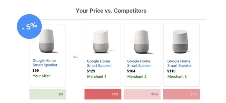 AdWords price comparison